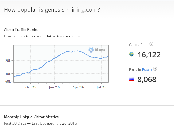Genesis-Mining alexa rank