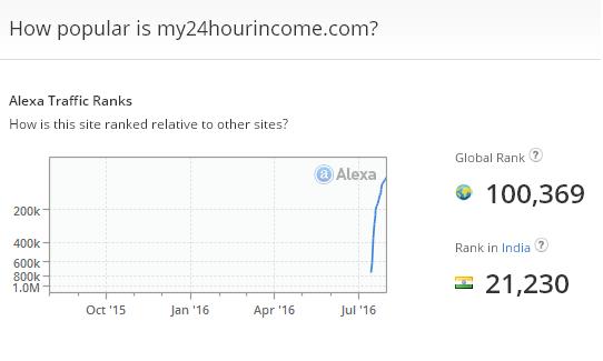 my24hourincome alexa rank