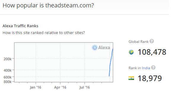 theadsteam-alexa-rank