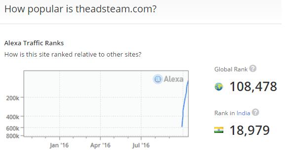 theadsteam-alexa-rank